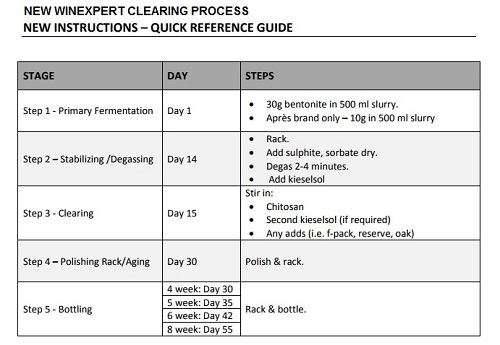 Winexpert New Clearing Process